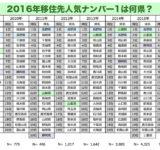 【調査】2016年、移住先人気ナンバー1は何県? 「田舎暮らし」から「地方暮らし」へ ★2