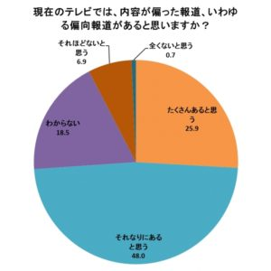 【放送法遵守を求める視聴者の会調査】「テレビに偏向報道がある」が7割 「偏向番組スポンサーの商品を買いたくない」が3割