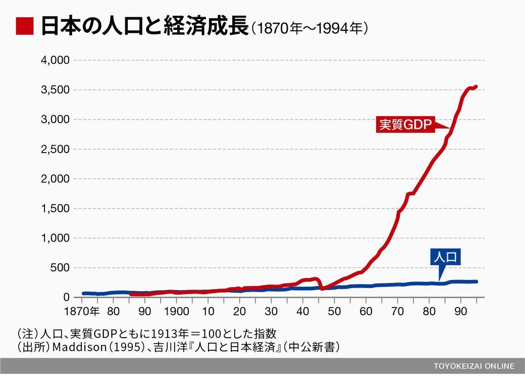 「人口が減ると経済はマイナス成長」 →間違いだったと判明
