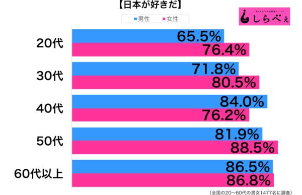 【悲報】「日本が好きだ」という人が79.8%もいることが判明